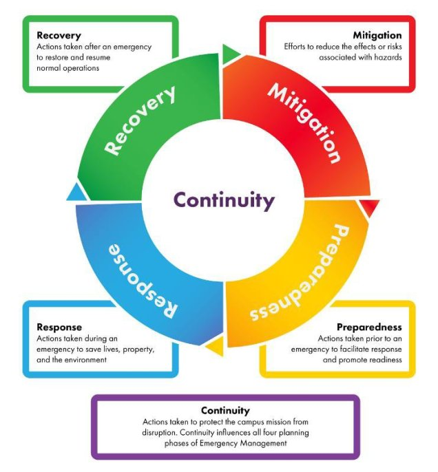 Preparedness, mitigation, response, recovery cycle